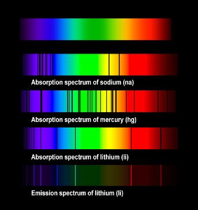 Light through a spectrum