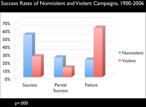 Violent vs Non-Violent protests